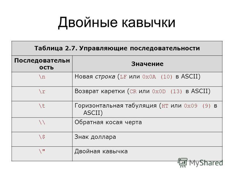 Двойные кавычки Таблица 2.7. Управляющие последовательности Последовательн ость Значение \n Новая строка ( LF или 0x0A (10) в ASCII) \r Возврат каретки ( CR или 0x0D (13) в ASCII) \t Горизонтальная табуляция ( HT или 0x09 (9) в ASCII) \\ Обратная кос