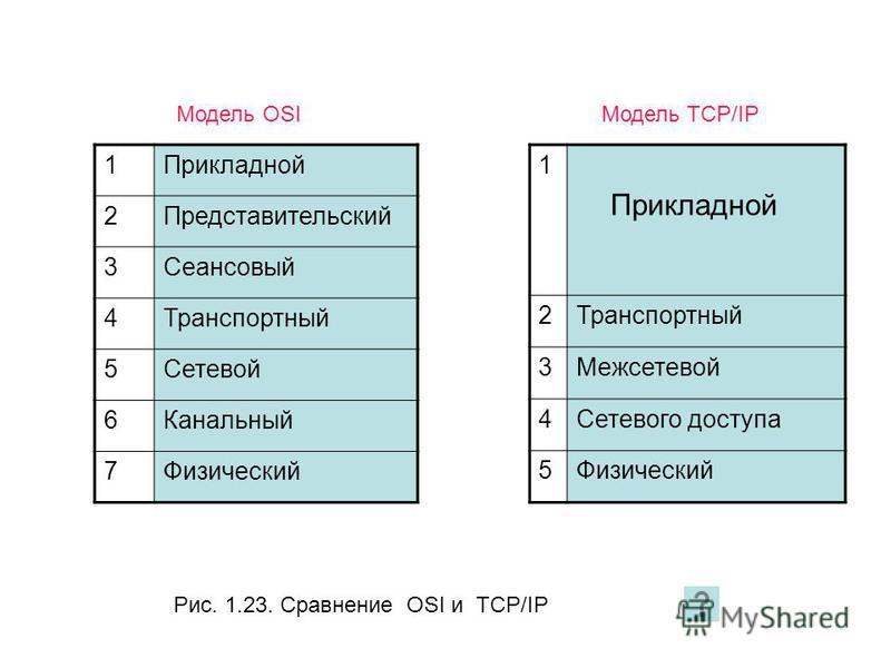 Рис. 1.23. Сравнение OSI и TCP/IP 1Прикладной 2Представительский 3Сеансовый 4Транспортный 5Сетевой 6Канальный 7Физический 1 Прикладной 2Транспортный 3Межсетевой 4Сетевого доступа 5Физический Модель OSIМодель TCP/IP