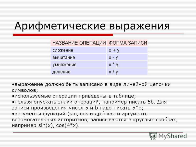 Арифметические выражения выражение должно быть записано в виде линейной цепочки символов; используемые операции приведены в таблице; нельзя опускать знаки операций, например писать 5b. Для записи произведения чисел 5 и b надо писать 5*b; аргументы фу