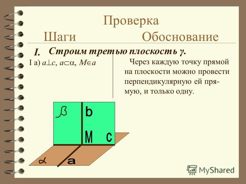 Затребованная помощь IV Названия этапов: I. Строим третью плоскость γ. II. Доказываем, что γ удовлетворяет признакам, указанным в определении перпендикулярных плоскостей. Делаем вывод.