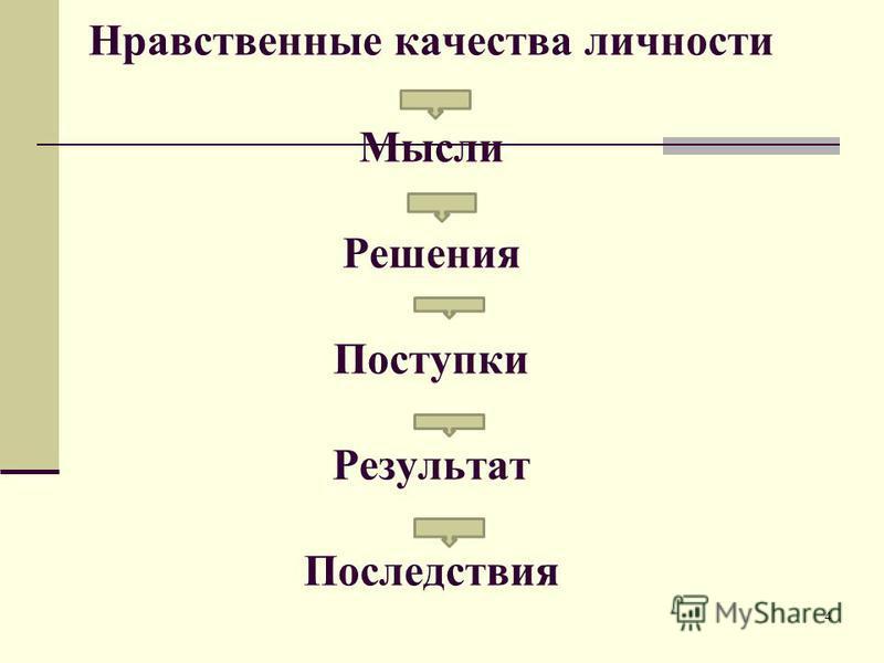 Нравственные качества личности Мысли Решения Поступки Результат Последствия 4