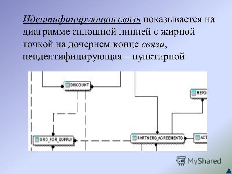 Идентифицирующая связь показывается на диаграмме сплошной линией с жирной точкой на дочернем конце связи, неидентифицирующая – пунктирной.