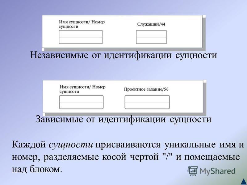 Независимые от идентификации сущности Зависимые от идентификации сущности Каждой сущности присваиваются уникальные имя и номер, разделяемые косой чертой / и помещаемые над блоком.
