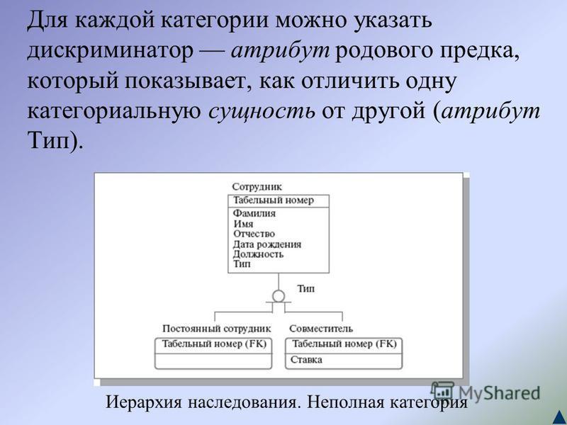 Для каждой категории можно указать дискриминатор атрибут родового предка, который показывает, как отличить одну категориальную сущность от другой (атрибут Тип). Иерархия наследования. Неполная категория