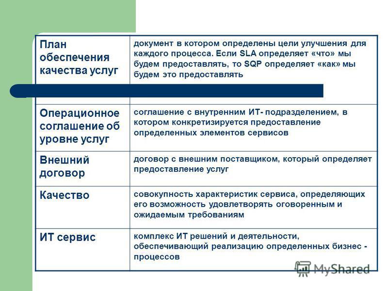 План обеспечения качества услуг документ в котором определены цели улучшения для каждого процесса. Если SLA определяет «что» мы будем предоставлять, то SQP определяет «как» мы будем это предоставлять Операционное соглашение об уровне услуг соглашение