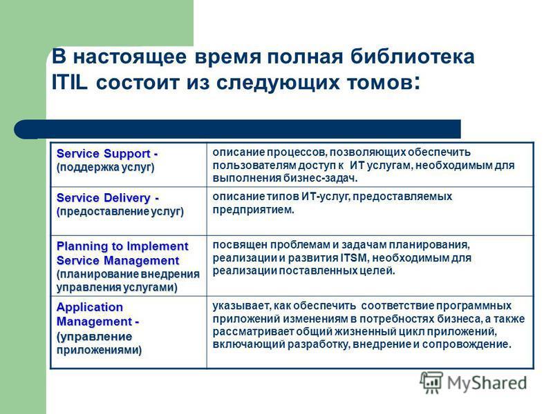 В настоящее время полная библиотека ITIL состоит из следующих томов : Service Support - (поддержка услуг) описание процессов, позволяющих обеспечить пользователям доступ к ИТ услугам, необходимым для выполнения бизнес-задач. Service Delivery - (предо