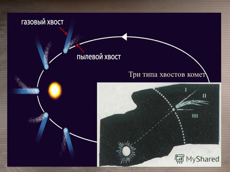 Три типа хвостов комет