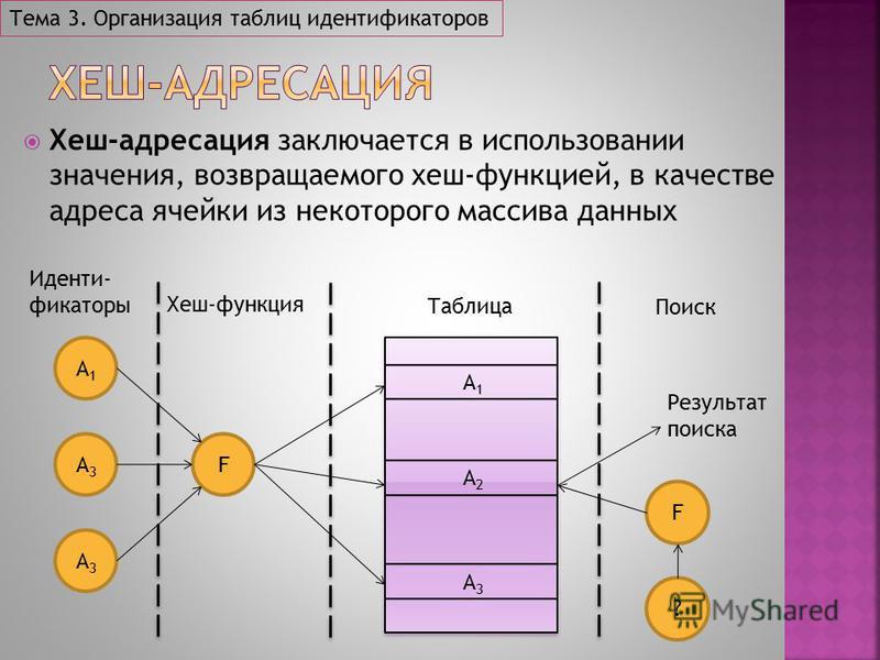 Хеш-адресация заключается в использовании значения, возвращаемого хеш-функцией, в качестве адреса ячейки из некоторого массива данных Тема 3. Организация таблиц идентификаторов A1A1 A2A2 A3A3 F A1A1 A3A3 A3A3 Иденти- фикаторы Хеш-функция Таблица Поис