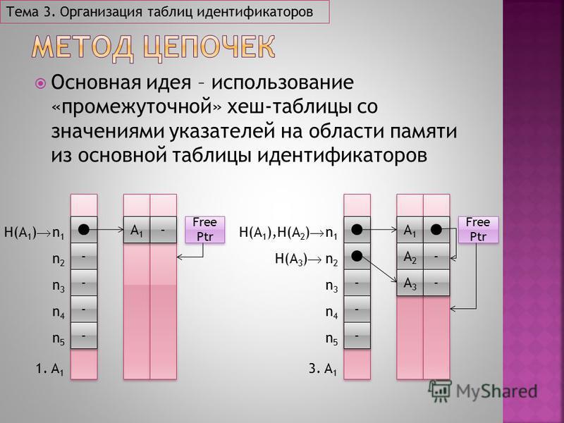 Основная идея – использование «промежуточной» хеш-таблицы со значениями указателей на области памяти из основной таблицы идентификаторов Тема 3. Организация таблиц идентификаторов - - - - - - - - n1n1 n2n2 n3n3 n4n4 n5n5 A1A1 A1A1 - - H(A 1 ) 1. A 1