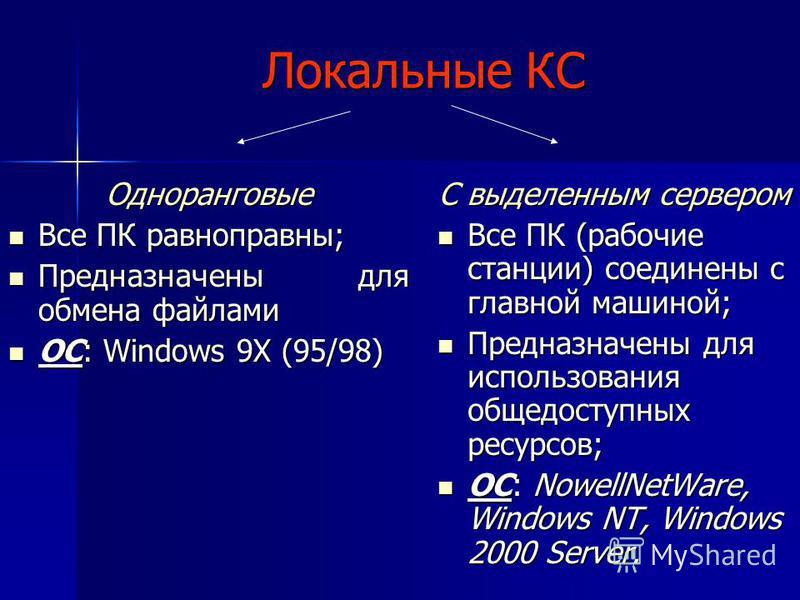Локальные КС Одноранговые Все ПК равноправны; Все ПК равноправны; Предназначены для обмена файлами Предназначены для обмена файлами ОС: Windows 9X (95/98) ОС: Windows 9X (95/98) С выделенным сервером Все ПК (рабочие станции) соединены с главной машин