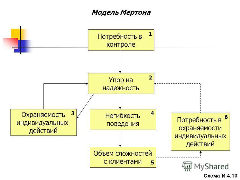 Потребность в контроле Потребность в сохраняемости индивидуальных действий Охраняемость индивидуальных действий Упор на надежность Негибкость поведения Объем сложностей с клиентами Модель Мертона 1 2 34 5 6