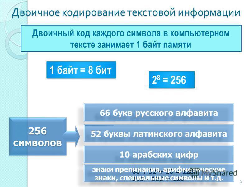Двоичное кодирование текстовой информации Двоичный код каждого символа в компьютерном тексте занимает 1 байт памяти 256 символов 66 букв русского алфавита 52 буквы латинского алфавита 10 арабских цифр 66 + 52 + 10 = 128 256 – 128 = 128 знаки препинан