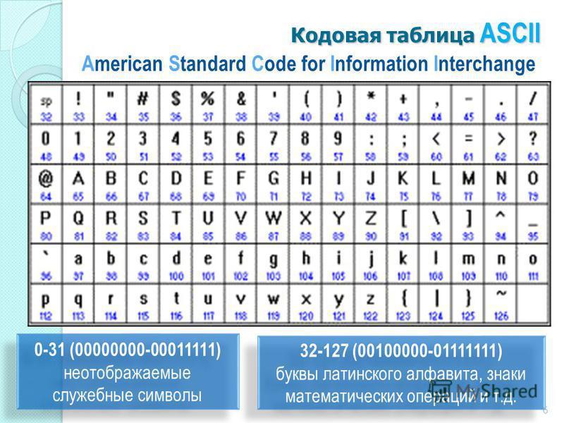 Кодовая таблица ASCII American Standard Code for Information Interchange 0-31 (00000000-00011111) неотображаемые служебные символы 0-31 (00000000-00011111) неотображаемые служебные символы 32-127 (00100000-01111111) буквы латинского алфавита, знаки м
