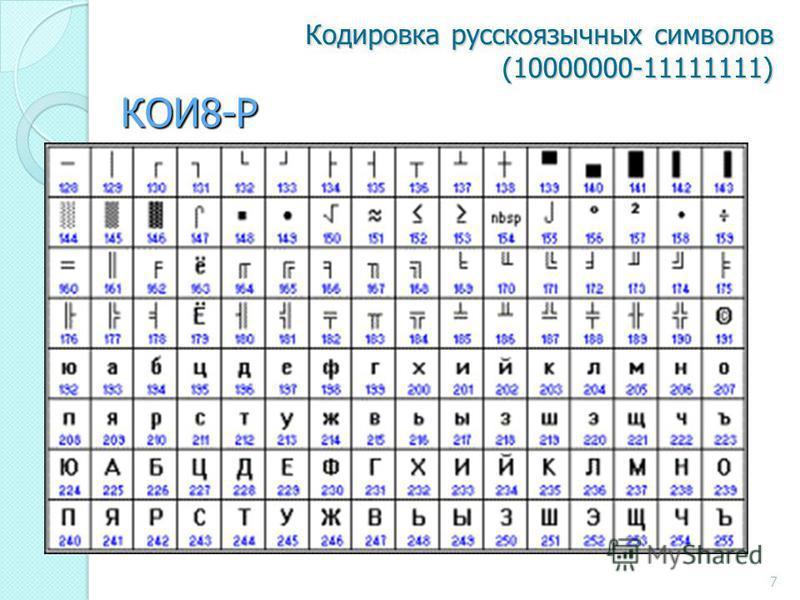 Кодировка русскоязычных символов (10000000-11111111) КОИ8-Р 7
