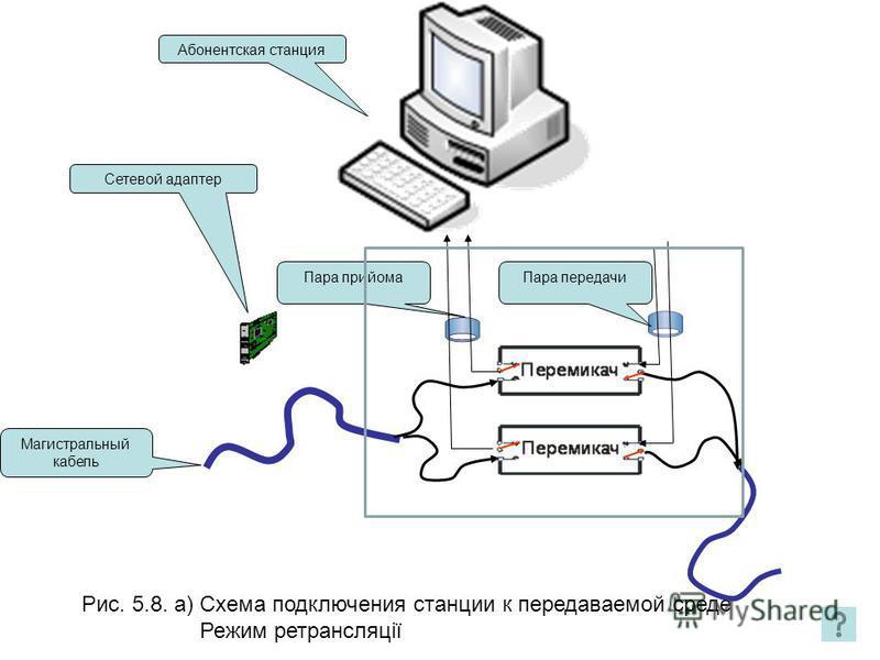 Рис. 5.8. а) Схема подключения станции к передаваемой среде Режим ретрансляції Абонентская станция Магистральный кабель Пара прийома Пара передачи Сетевой адаптер