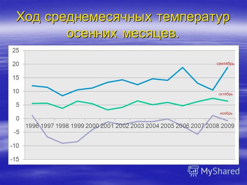 Ход среднемесячных температур осенних месяцев. сентябрь