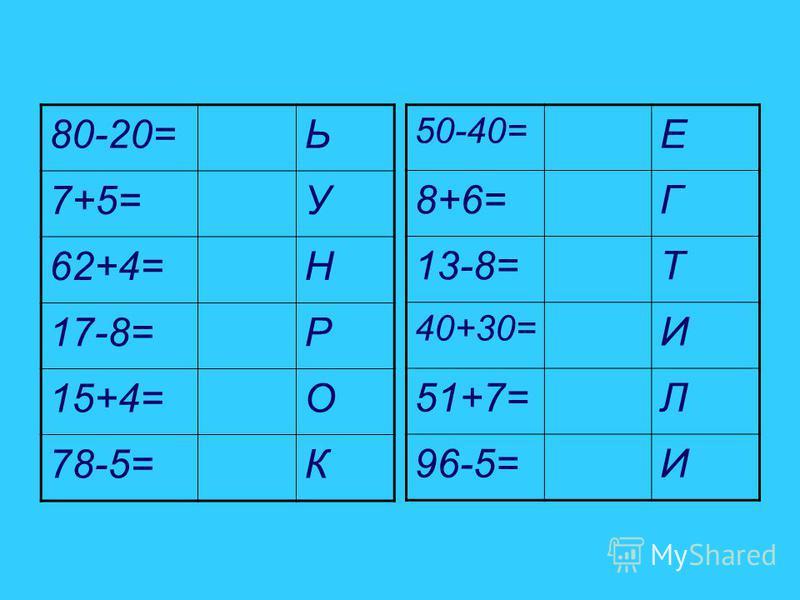 80-20=Ь 7+5=У 62+4=Н 17-8=Р 15+4=О 78-5=К 50-40= Е 8+6=Г 13-8=Т 40+30= И 51+7=Л 96-5=И