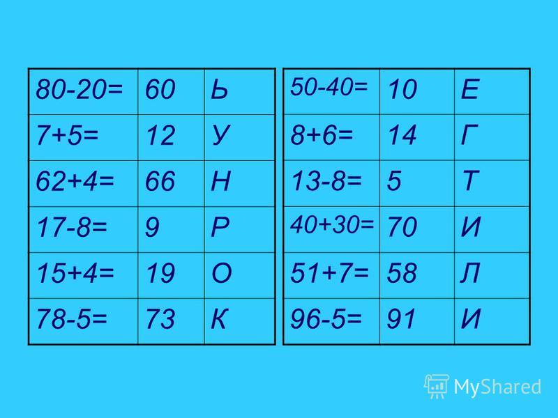80-20=60Ь 7+5=12У 62+4=66Н 17-8=9Р 15+4=19О 78-5=73К 50-40= 10Е 8+6=14Г 13-8=5Т 40+30= 70И 51+7=58Л 96-5=91И