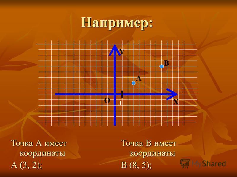 Например: 1 Y О Х А Точка А имеет координаты А (3, 2); Точка В имеет координаты В (8, 5); В