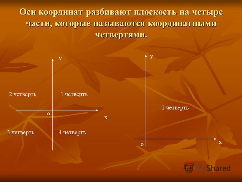 Оси координат разбивают плоскость на четыре части, которые называются координатными четвертями. о х у 2 четверть 1 четверть 4 четверть 3 четверть х у о 1 четверть