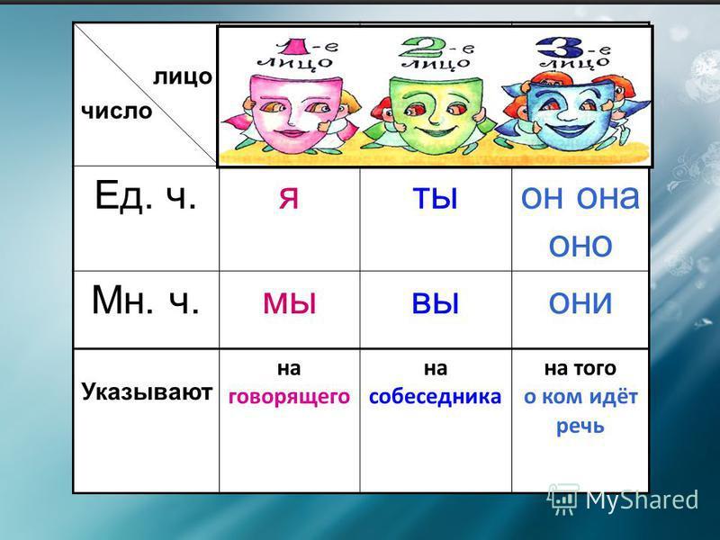 МЕСТОИМЕНИЯ В 3-ем лице имеют род Бывают ед.и мн.числа Бывают 1,2,3 лица Указывают на предмет, но не называют его Заменяют имена существительные