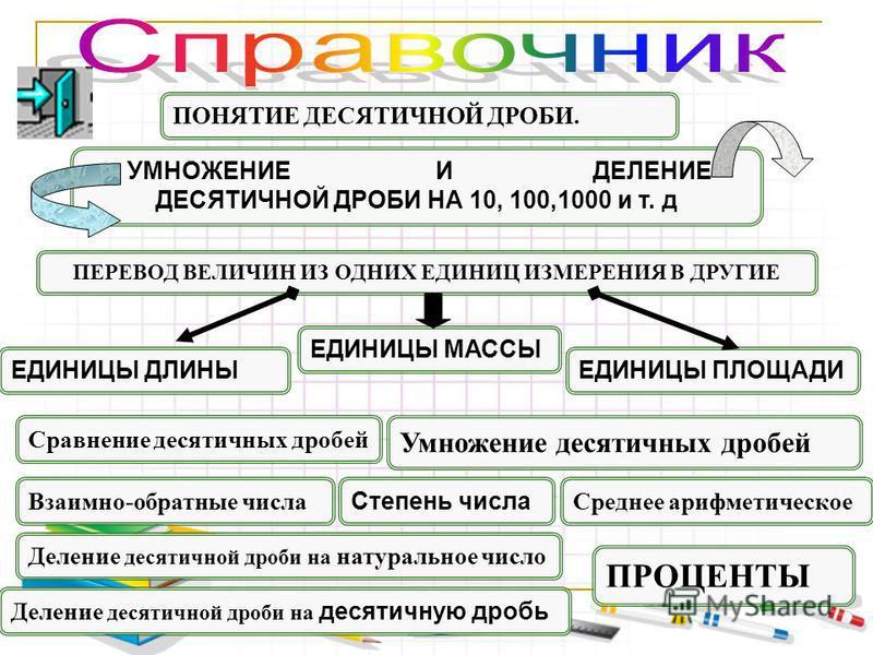 ЕДИНИЦЫ ПЛОЩАДИ Взаимно-обратные числа ЕДИНИЦЫ МАССЫ Умножение десятичных дробей УМНОЖЕНИЕ И ДЕЛЕНИЕ ДЕСЯТИЧНОЙ ДРОБИ НА 10, 100,1000 и т. д ПЕРЕВОД ВЕЛИЧИН ИЗ ОДНИХ ЕДИНИЦ ИЗМЕРЕНИЯ В ДРУГИЕ ПОНЯТИЕ ДЕСЯТИЧНОЙ ДРОБИ. Сравнение десятичных дробей ЕДИН