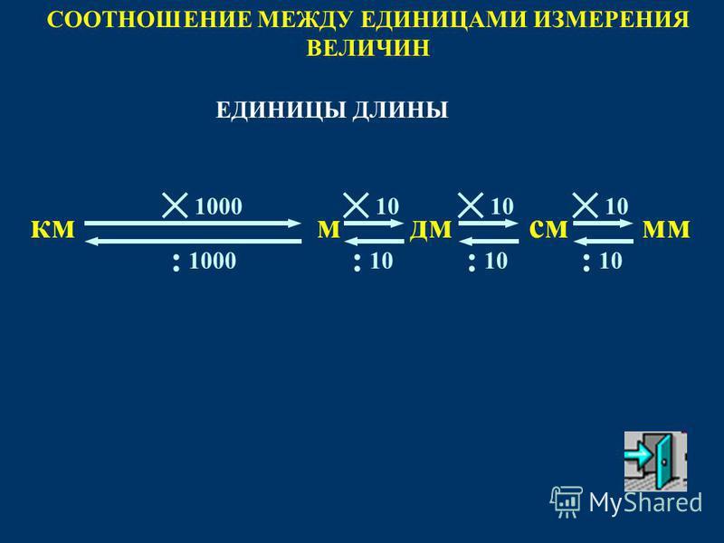 10 : СООТНОШЕНИЕ МЕЖДУ ЕДИНИЦАМИ ИЗМЕРЕНИЯ ВЕЛИЧИН мммсмкмдм 10 : : 1000 : ЕДИНИЦЫ ДЛИНЫ