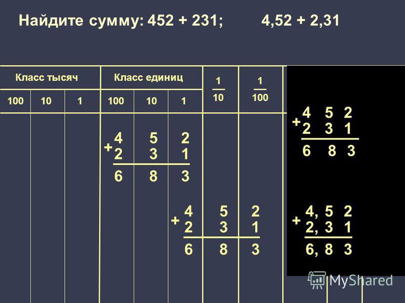 1 100 000 Класс единиц Класс тысяч 1 10 1 100 1 1000 1 10 000 100101100101 452 231 683 + 452 231 683 + Найдите сумму: 452 + 231; 4,52 + 2,31 452 231 683 + 4,4,52 2,2,31 6,6,83 +