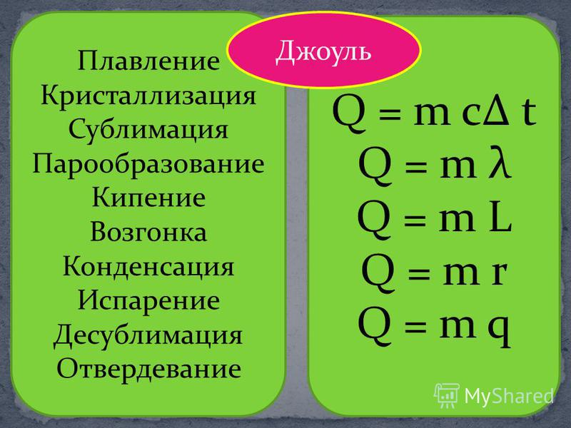 Плавление Кристаллизация Сублимация Парообразование Кипение Возгонка Конденсация Испарение Десублимация Отвердевание Q = m c t Q = m λ Q = m L Q = m r Q = m q Джоуль