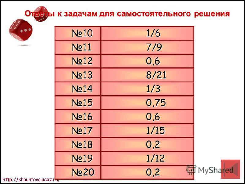 Ответы к задачам для самостоятельного решения 10 10 1/6 1/6 11 11 7/9 7/9 12 12 0,6 0,6 13 13 8/21 8/21 14 14 1/3 1/3 15 15 0,75 0,75 16 16 0,6 0,6 17 17 1/15 1/15 18 18 0,2 0,2 19 19 1/12 1/12 20 20 0,2 0,2