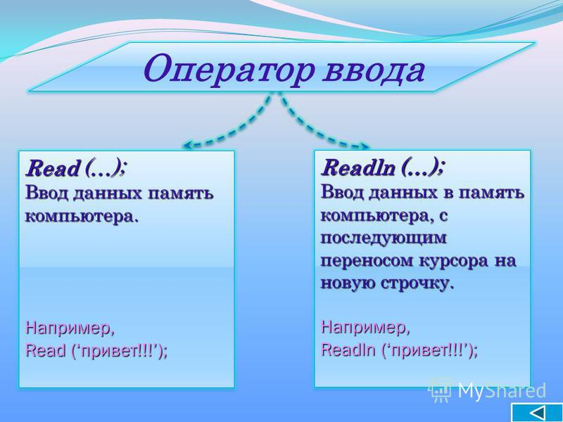 Read (…); Ввод данных память компьютера. Например, Read (привет!!!); Read (…); Ввод данных память компьютера. Например, Read (привет!!!); Readln (…); Ввод данных в память компьютера, с последующим переносом курсора на новую строчку. Например, Readln