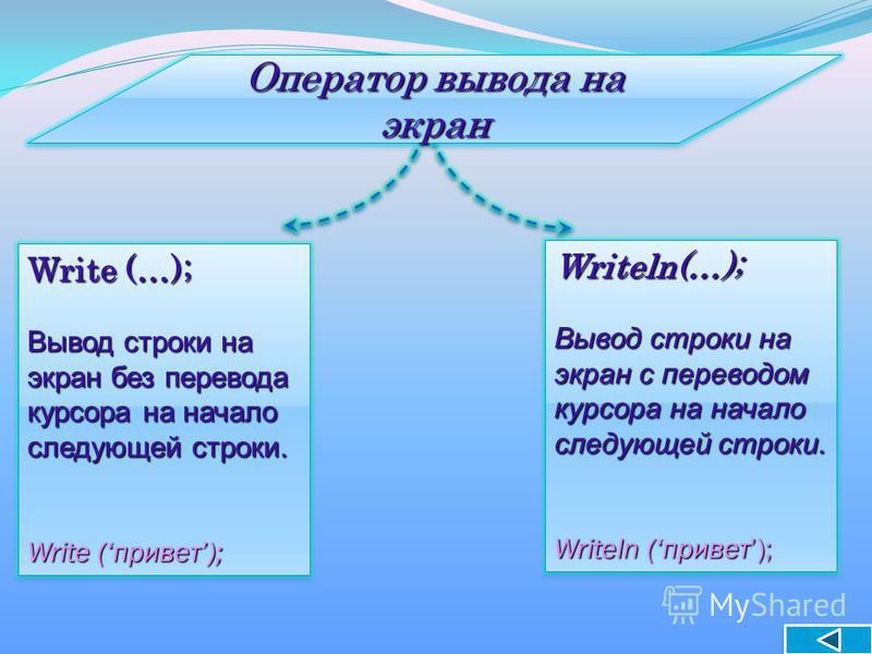 Оператор вывода на экран Write (…); Вывод строки на экран без перевода курсора на начало следующей строки. Write (привет); Write (…); Вывод строки на экран без перевода курсора на начало следующей строки. Write (привет); Writeln(…); Вывод строки на э