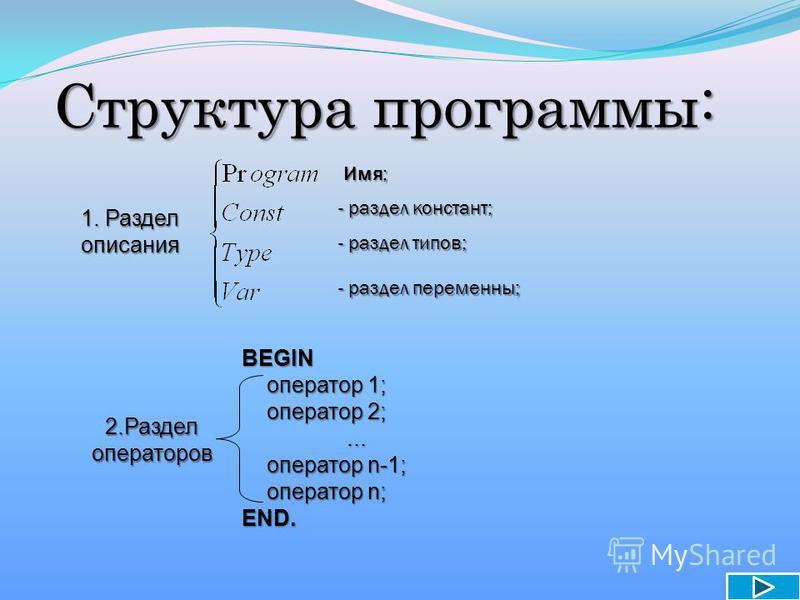 Структура программы: Имя; Имя; - раздел констант; - раздел типов; - раздел переменны; 1. Раздел описания 2. Разделоператоров BEGIN оператор 1; оператор 1; оператор 2; оператор 2;...... оператор n-1; оператор n-1; оператор n; оператор n;END.