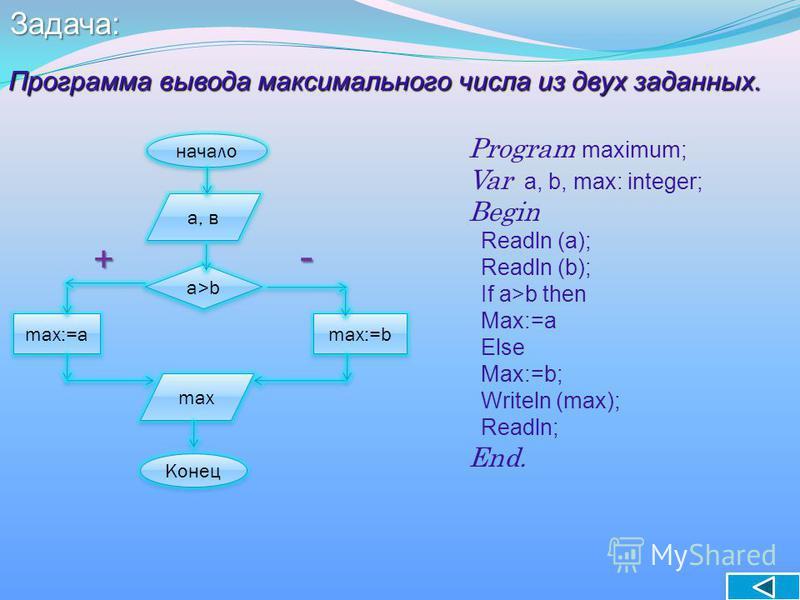 Программа вывода максимального числа из двух заданных. начало Конец а, в max max:=b max:=a а>b Program maximum; Var a, b, max: integer; Begin Readln (a); Readln (b); If a>b then Max:=a Else Max:=b; Writeln (max); Readln; End. + -Задача: