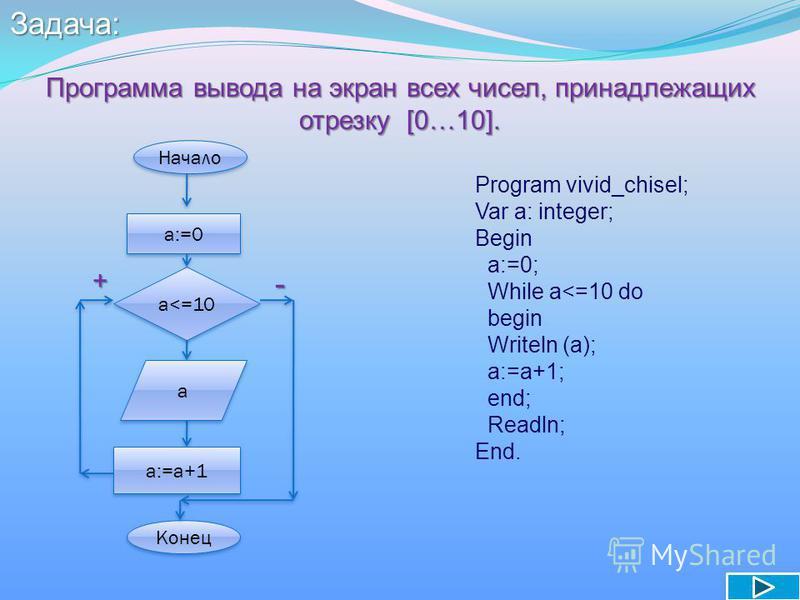 Задача: Программа вывода на экран всех чисел, принадлежащих отрезку [0…10]. Начало a:=0 a<=10 a a a:=a+1 Конец +- Program vivid_chisel; Var a: integer; Begin a:=0; While a<=10 do begin Writeln (a); a:=a+1; end; Readln; End.