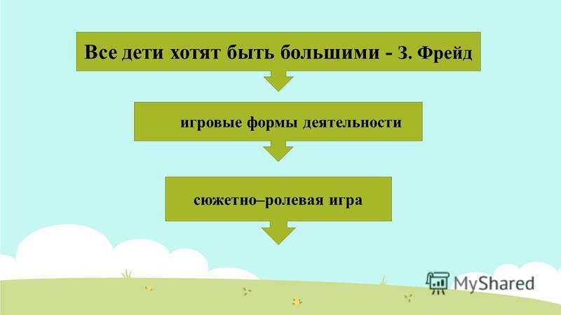 Характеристика социальной ситуации развития в дошкольном возрасте Игра - ведущая деятельность, которая позволяет смоделировать жизнь взрослых. общение со сверстниками во внеситуативно-личностной форме общение со взрослыми во внеситуативно-познаватель