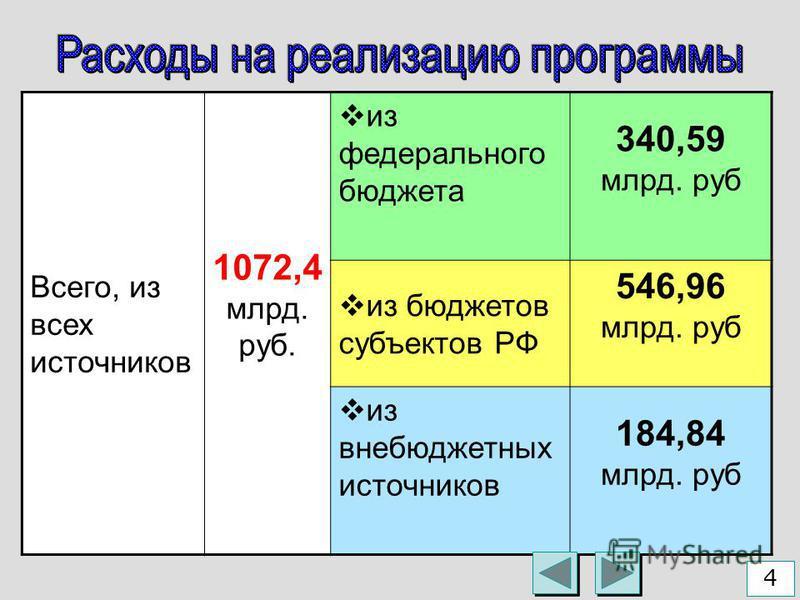 Всего, из всех источников 1072,4 млрд. руб. из федеральнего бюджета 340,59 млрд. руб из бюджетов субъектов РФ 546,96 млрд. руб из внебюджетных источников 184,84 млрд. руб 4