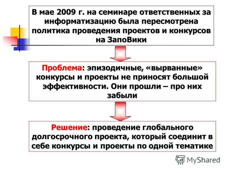 В мае 2009 г. на семинаре ответственных за информатизацию была пересмотрена политика проведения проектов и конкурсов на Запо Вики Проблема: эпизодичные, «вырванные» конкурсы и проекты не приносят большой эффективности. Они прошли – про них забыли Реш