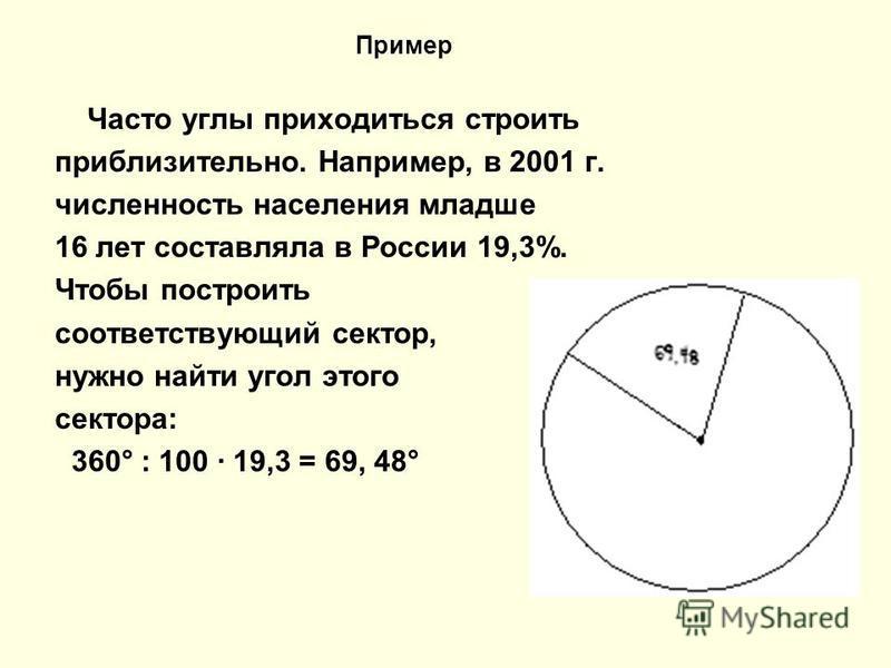 Часто углы приходиться строить приблизительно. Например, в 2001 г. численность населения младше 16 лет составляла в России 19,3%. Чтобы построить соответствующий сектор, нужно найти угол этого сектора: 360° : 100 · 19,3 = 69, 48° Пример