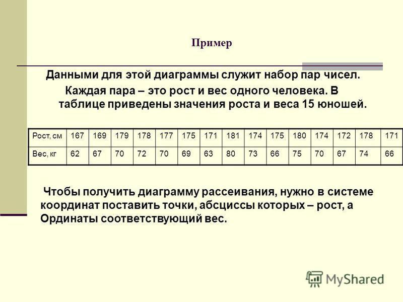 Пример Данными для этой диаграммы служит набор пар чисел. Каждая пара – это рост и вес одного человека. В таблице приведены значения роста и веса 15 юношей. Рост, см 167169179178177175171181174175180174172178171 Вес, кг 626770727069638073667570677466