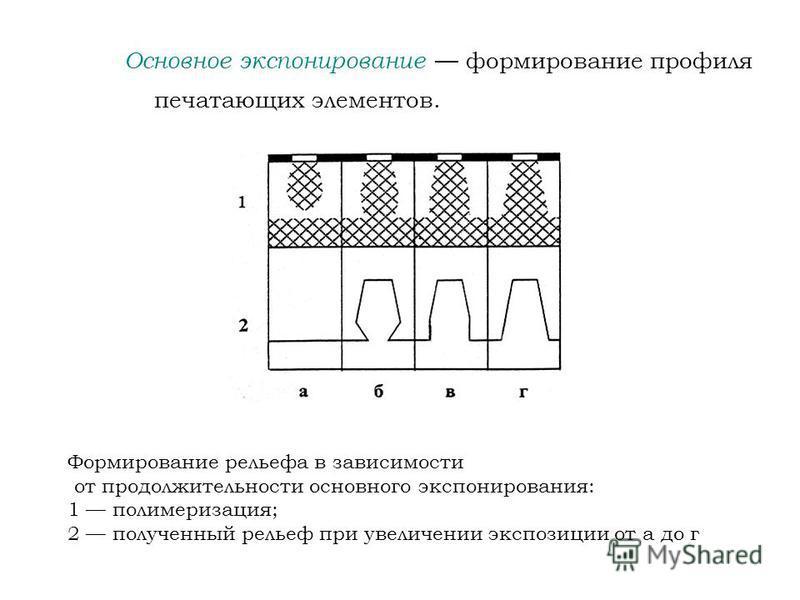 Основное экспонирование формирование профиля печатающих элементов. Формирование рельефа в зависимости от продолжительности основного экспонирования: 1 полимеризация; 2 полученный рельеф при увеличении экспозиции от а до г