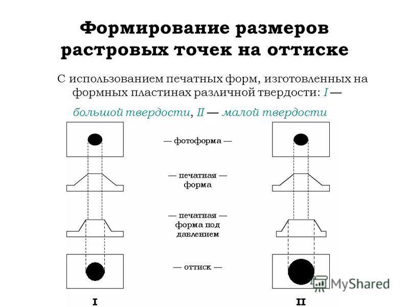 Формирование размеров растровых точек на оттиске С использованием печатных форм, изготовленных на формных пластинах различной твердости: I большой твердости, II малой твердости
