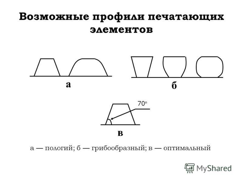 а Возможные профили печатающих элементов а пологий; б грибообразный; в оптимальный б в 70 º