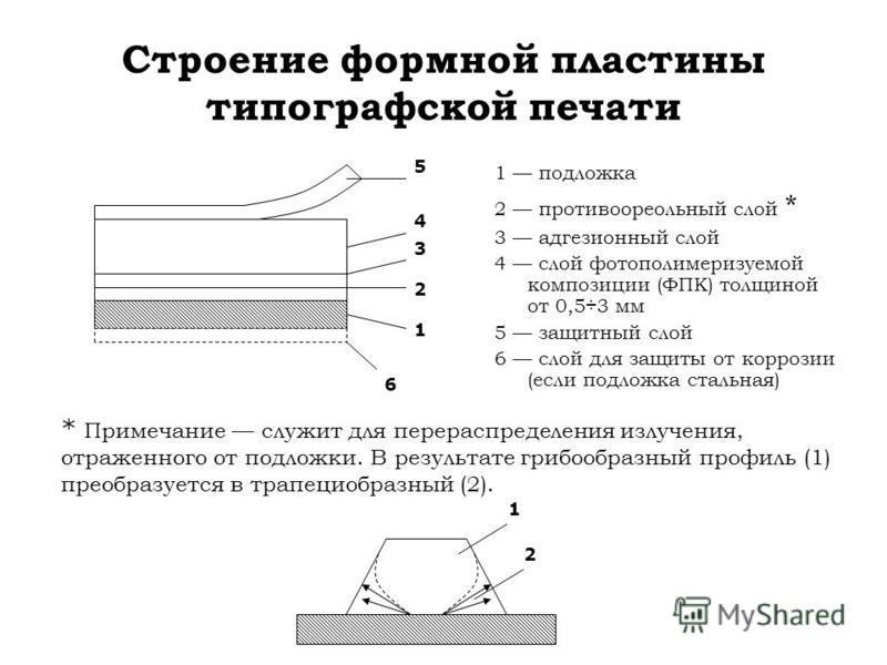 Строение формной пластины типографской печати 1 подложка 2 противоореольный слой * 3 адгезионный слой 4 слой фотополимеризуемой композиции (ФПК) толщиной от 0,5÷3 мм 5 защитный слой 6 слой для защиты от коррозии (если подложка стальная) * Примечание