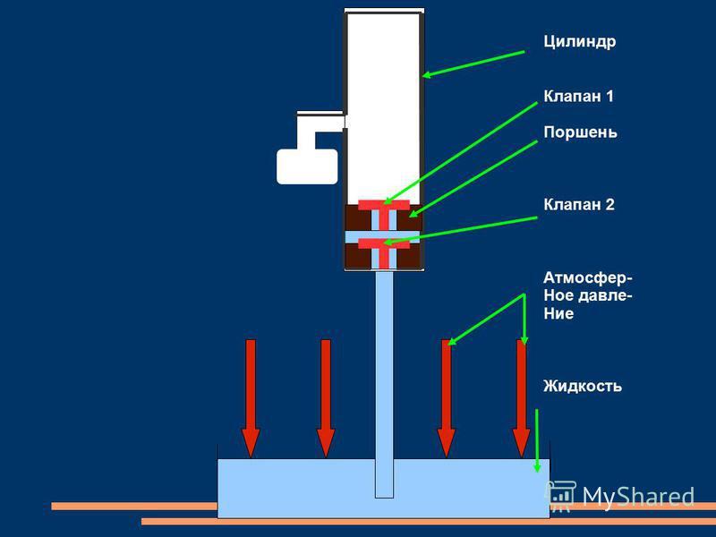 Цилиндр Клапан 1 Поршень Клапан 2 Атмосфер- Ное давле- Ние Жидкость