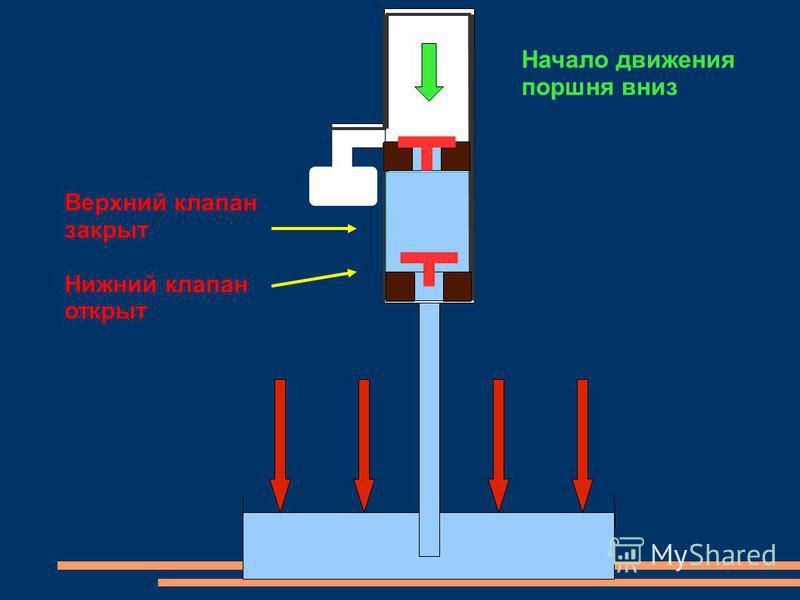 Начало движения поршня вниз Верхний клапан закрыт Нижний клапан открыт