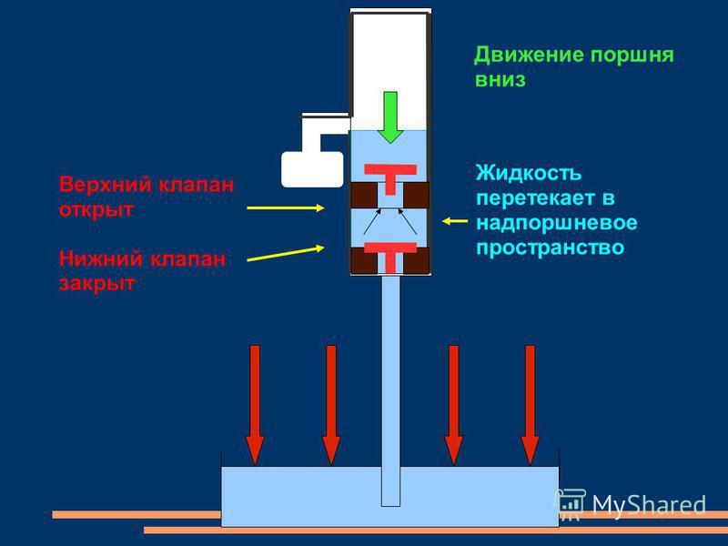 Движение поршня вниз Верхний клапан открыт Нижний клапан закрыт Жидкость перетекает в надпоршневое пространство