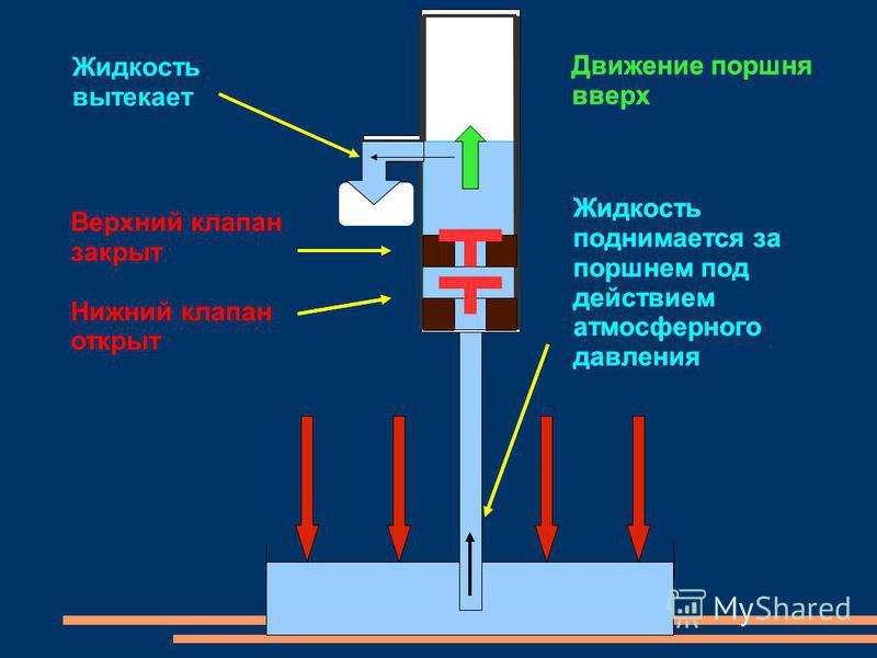 Движение поршня вверх Верхний клапан закрыт Нижний клапан открыт Жидкость поднимается за поршнем под действием атмосферного давления Жидкость вытекает Движение поршня вверх Верхний клапан закрыт Нижний клапан открыт Жидкость поднимается за поршнем по