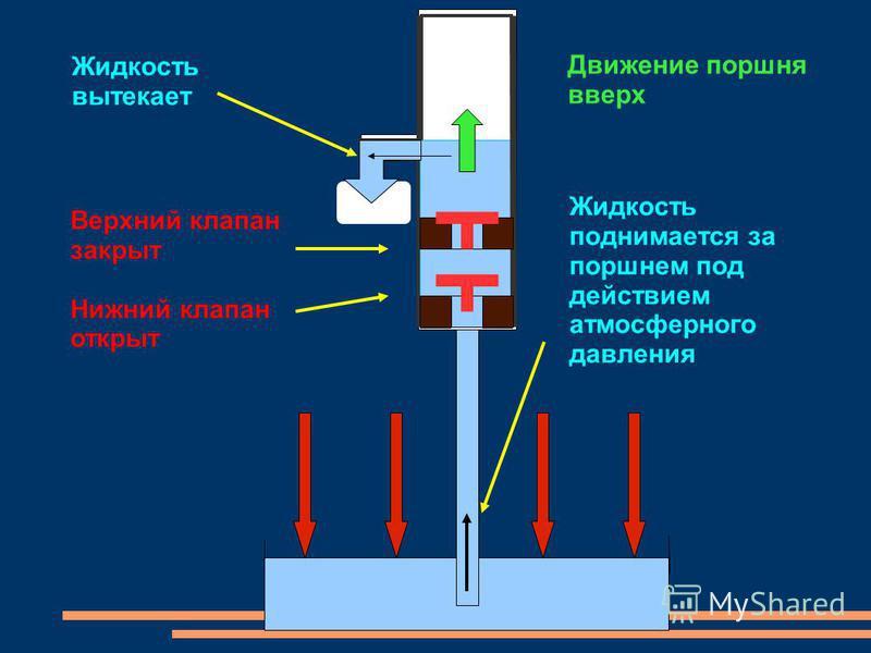 Жидкость вытекает Движение поршня вверх Верхний клапан закрыт Нижний клапан открыт Жидкость поднимается за поршнем под действием атмосферного давления