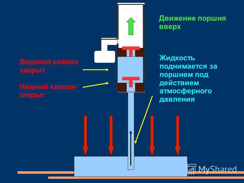Движение поршня вверх Верхний клапан закрыт Нижний клапан открыт Жидкость поднимается за поршнем под действием атмосферного давления